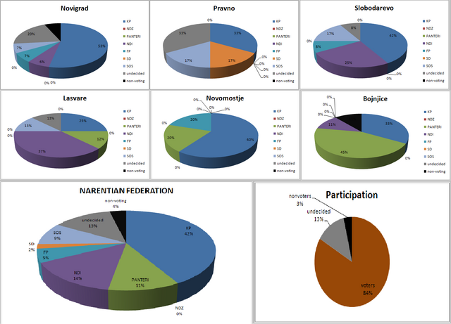 File:ElectOpinion Survey, 17.2.2014.png