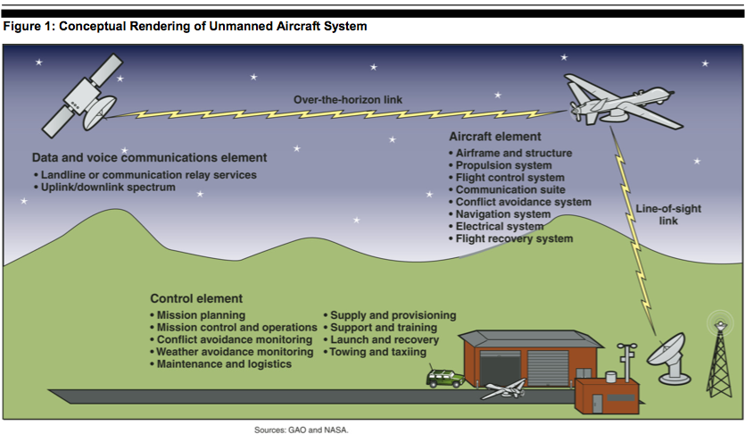 Unmanned Aircraft System The It Law Wiki Fandom