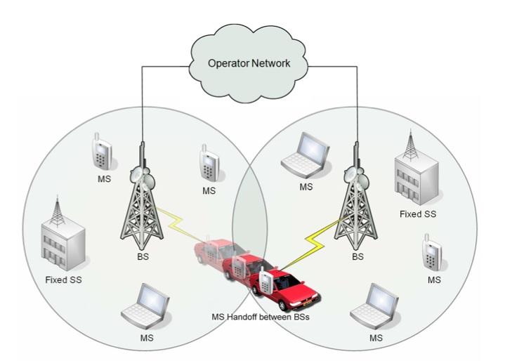 mobile topology