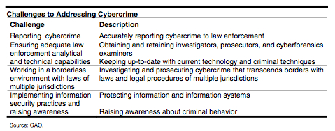 causes of cyber crime essay