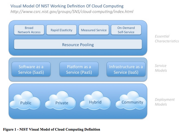 File:NISTCloud.png
