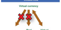 Closed-flow virtual currency