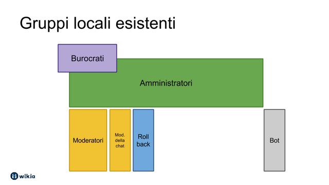 File:Gruppi locali esistenti.png