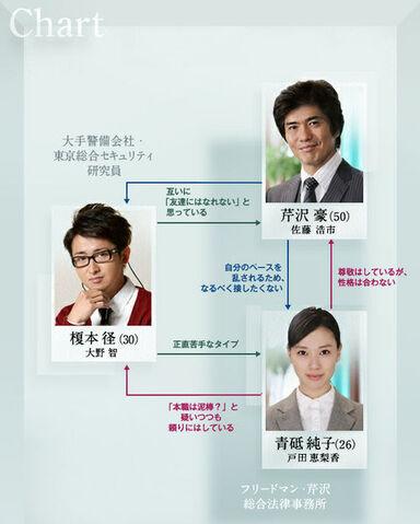 File:480px-Kagi no Kakatta Heya chart.jpg