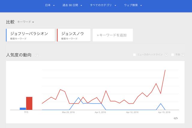 ファイル:Google trend jonsnow or joffrey.png