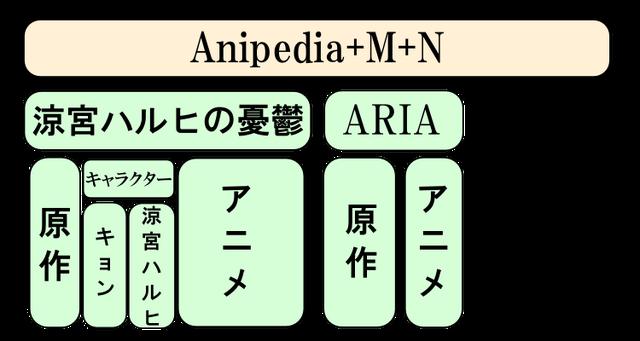 ファイル:Anipedia model.png