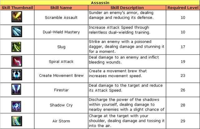 File:Assassins's Skills.png