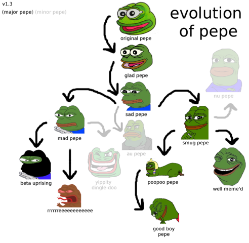 File:Evolution of Pepe.png