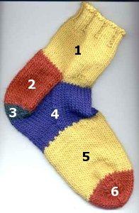 File:Sockparts.jpg
