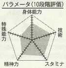 Fukui chart