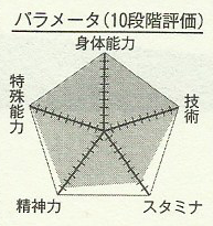 File:Aomine chart.png