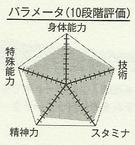 Himuro chart.png