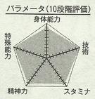 Midorima chart.png