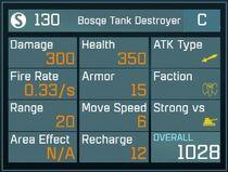 Bosqe Tank C Stats
