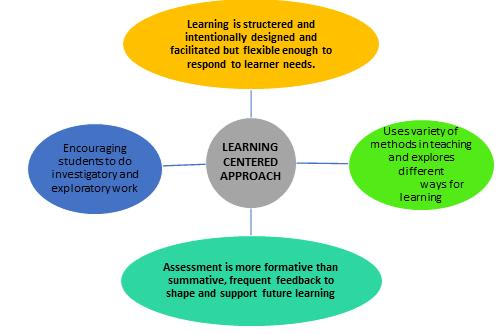 File:Learner centered app.png
