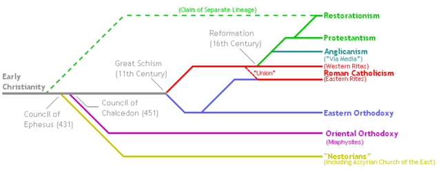 File:Christian-lineage.png
