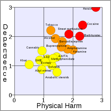 File:Harm of drugs chart.png