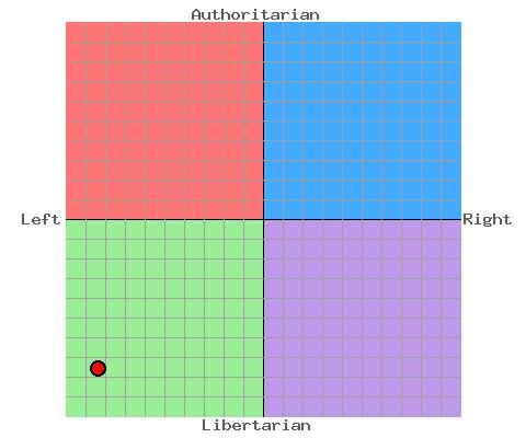 File:Political Compass.jpg