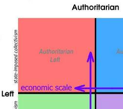 File:Far Left space on political compass.JPG