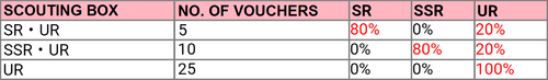 SIF 4th Anniversary (JP) Part 2 Voucher Rates