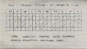 Note-Bayou Fantom 3