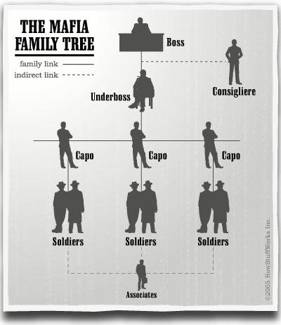 File:Mafia Family Tree.jpg