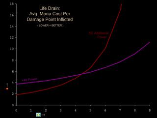 LifeDrain Efficiency