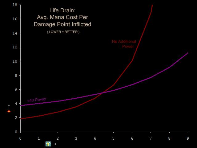 File:LifeDrain Efficiency.png