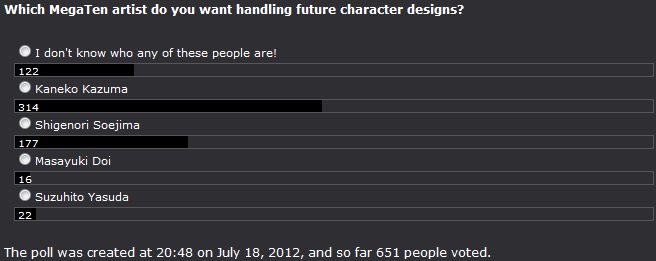 Poll 28 Preferred Character Designer