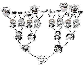 Troll family tree