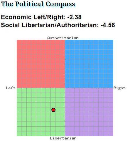 File:Ivan Abernathy Political Compass.jpg