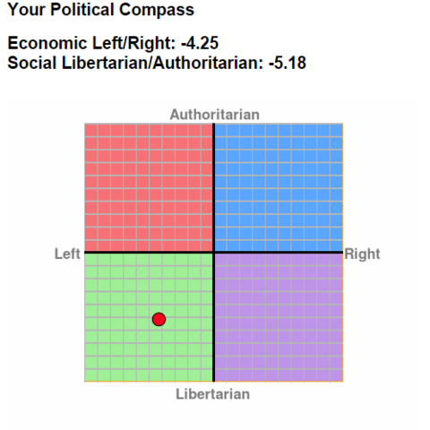 File:Political Compass.png