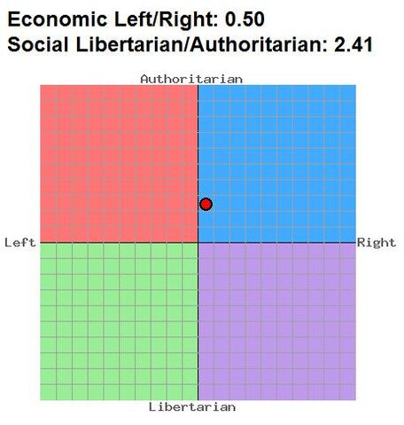 File:Political Compass.jpg