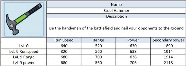 File:Steel Hammer.png