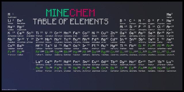File:Tableofelements.png