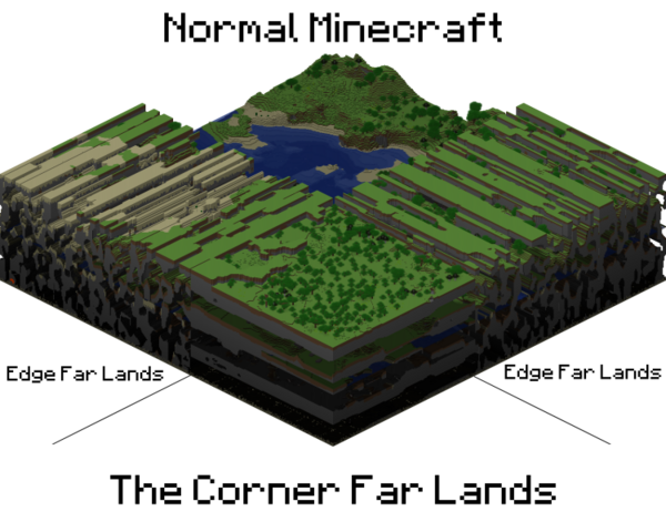 File:Far lands vs normal minecraft world.png