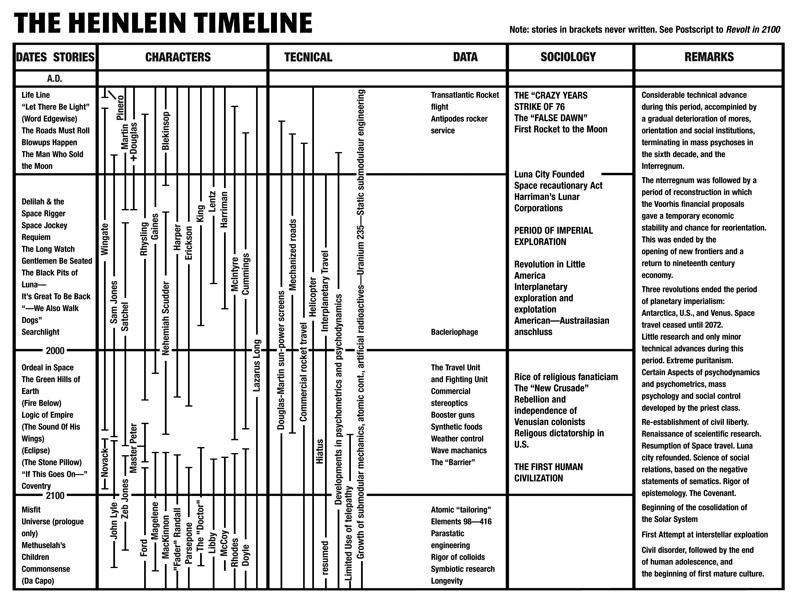 Future History Timeline Robert A Heinlein Wiki FANDOM Powered - Heinlein us map