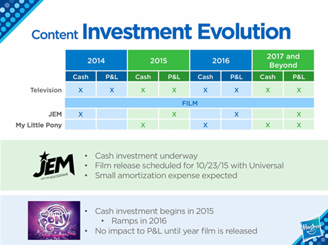 File:Hasbro Content Investment Evolution.png