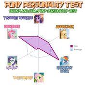 FANMADE Jojowerid Pony Personality test