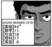 Musashi Gouda test scores