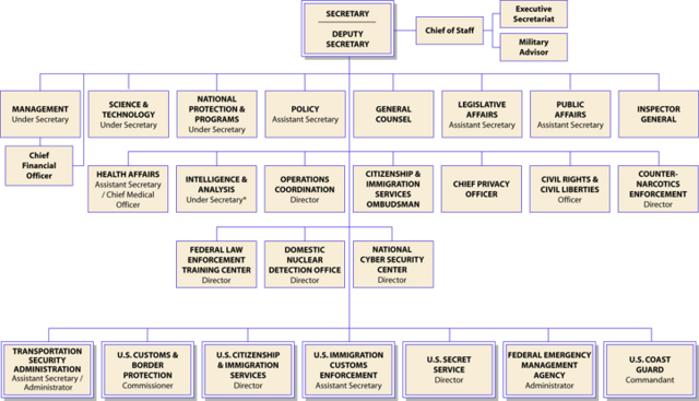 File:Homeland-security-orgchart-2008-07-17.png