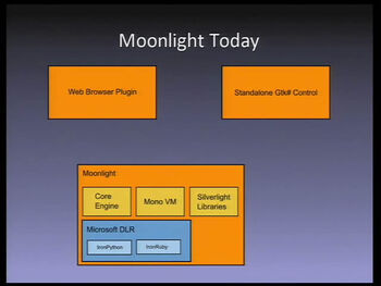 Moonlight today