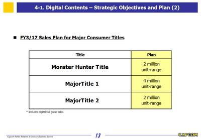 Capcom Investors Report 2016-Slide 13