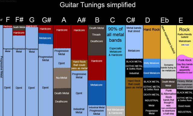 File:Guitar Tunings.png
