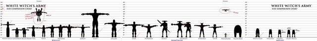 File:Jadis-army-chart.jpg