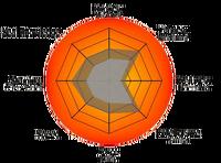 Coryn Stat wheel