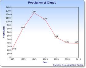 Xiandupopulation