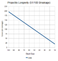 NHC-Projectile-Longevity-51-in-100.png