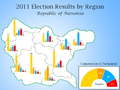 Map of Navonia 2011 Elections.png