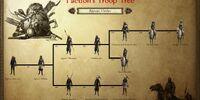 Agonic Order Troop Tree